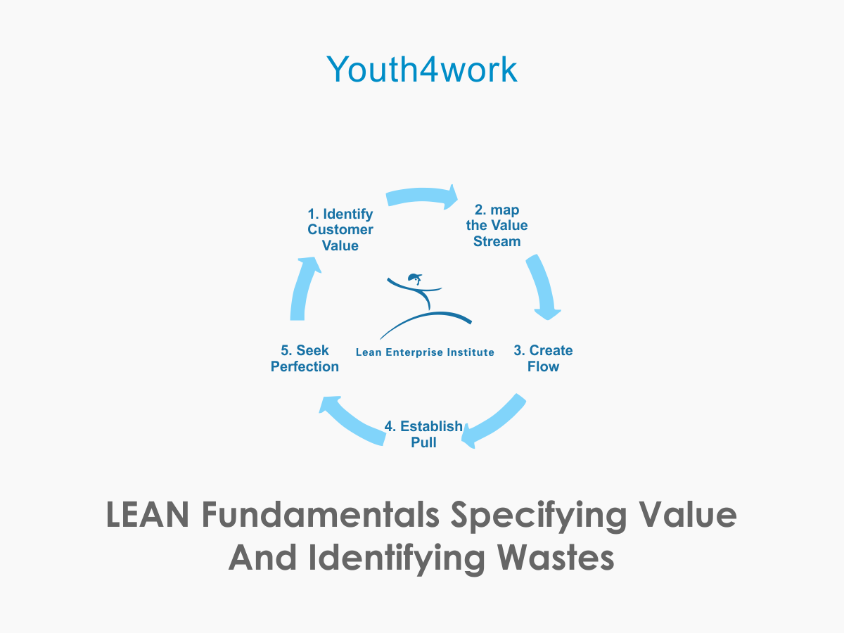 LEAN Fundamentals Specifying value and identifying wastes