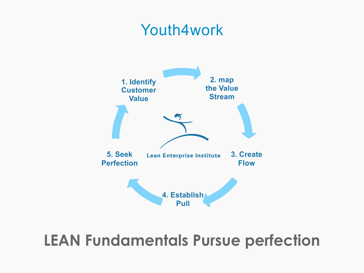 LEAN Fundamentals -Pursue Perfection