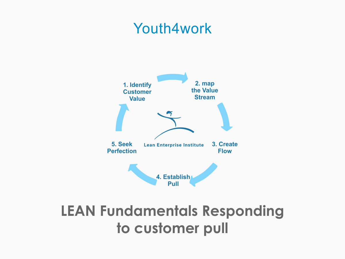 Fundamentals Responding to Customer Pull