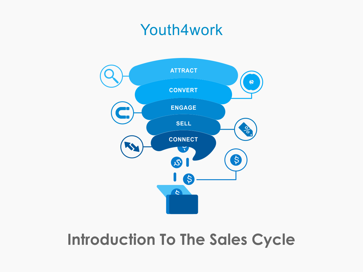 Introduction To The Sales Cycle