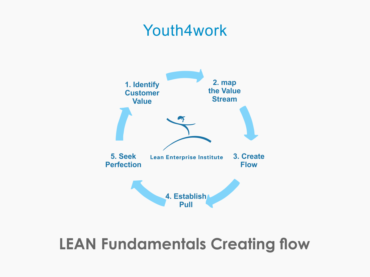 LEAN Fundamentals Creating flow