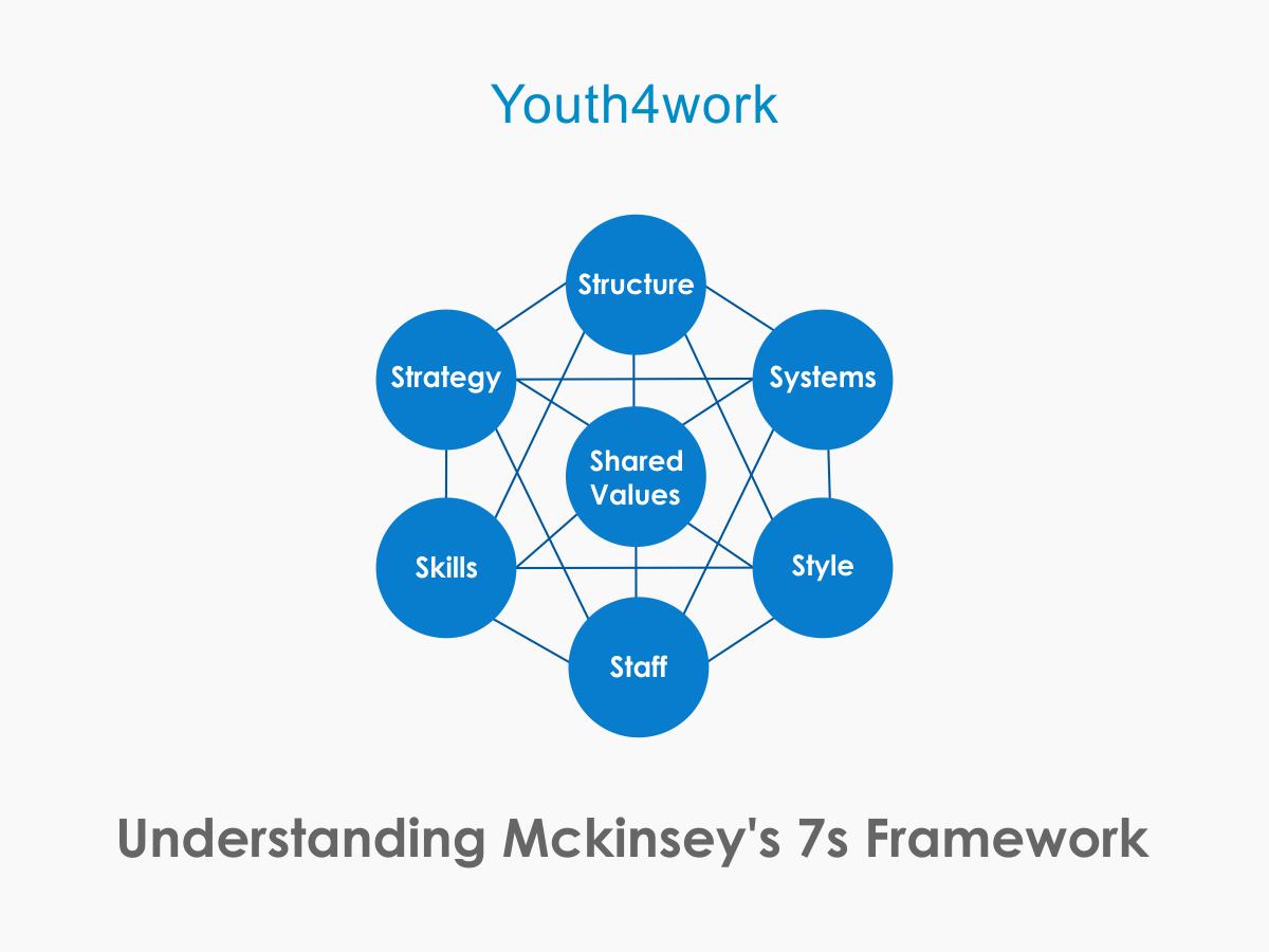 Understanding Mckinsey's 7s Framework
