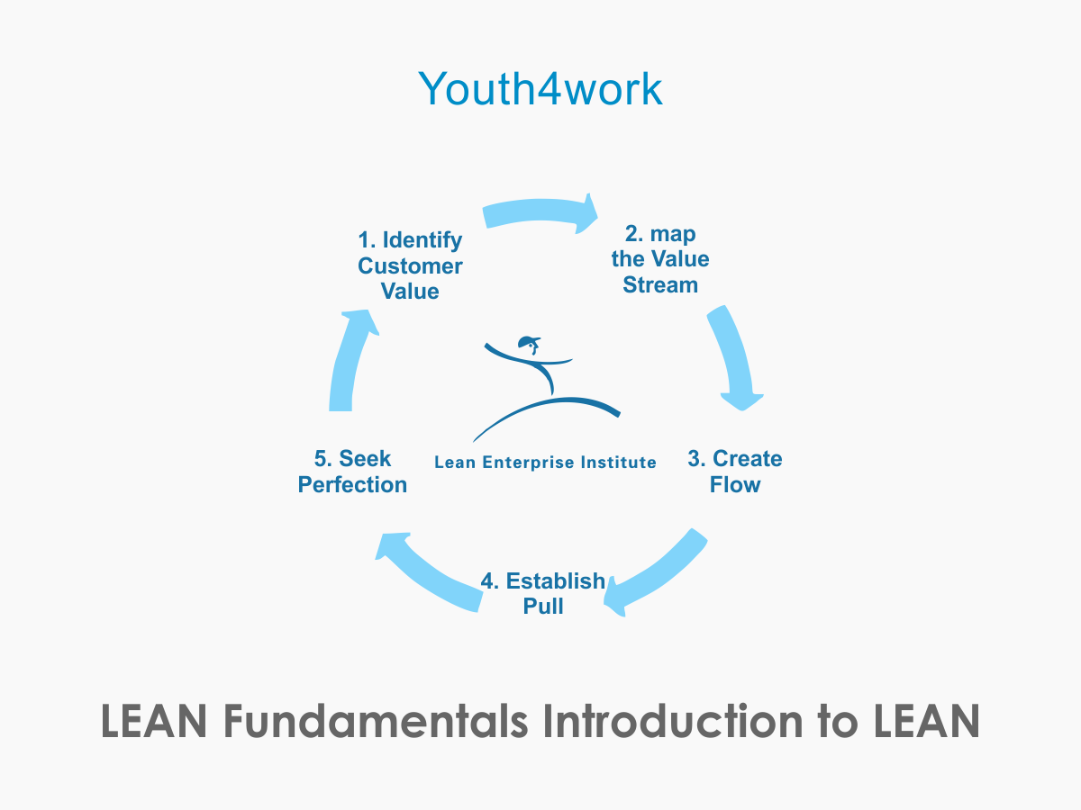LEAN Fundamentals