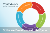 SDLC- Software Development Life Cycle