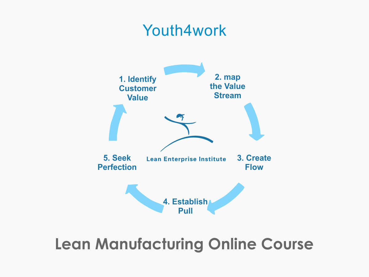 Manufacturing Online Course