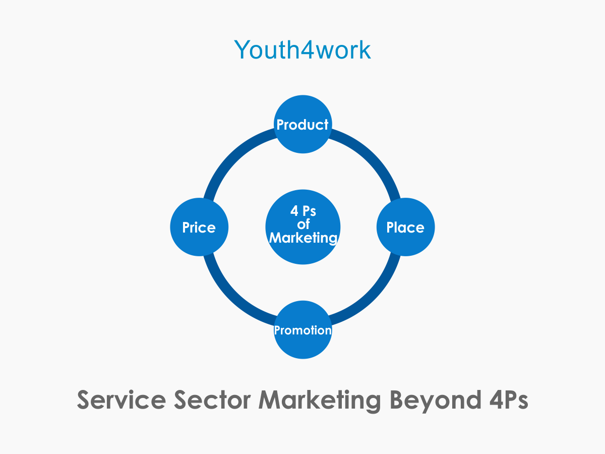 Service Sector Marketing Beyond 4Ps