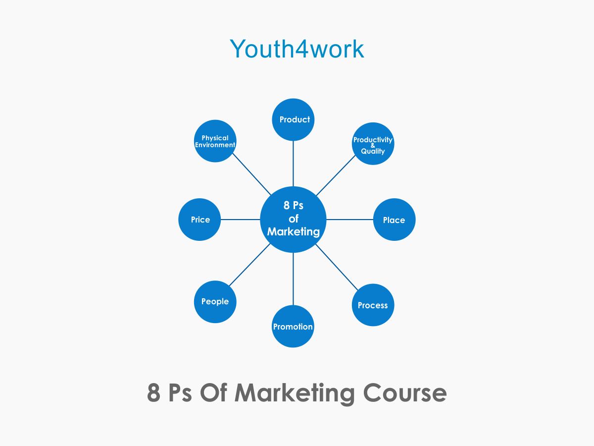 8 Ps of Marketing Course