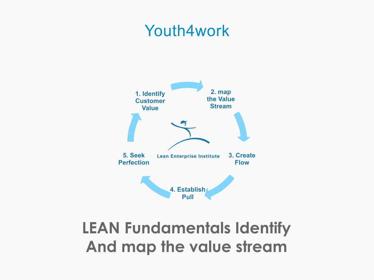LEAN Fundamentals -Identify and Map The Value Stream