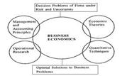 Business Economics  I Exam Sample Paper of ICFAI University