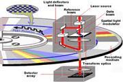 Holographic Information Storage