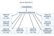 Summer training report on uttar pradesh power transmission corporation