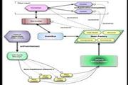 YII Framework Tutorial PDF PPT
