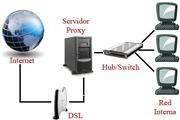 Introduction of Proxy Server