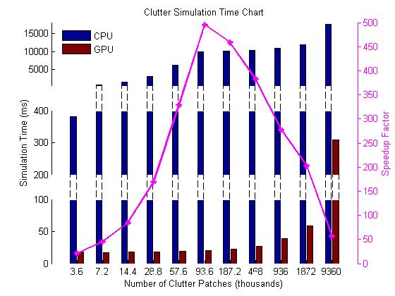 Accelerating Image Processing seminar report