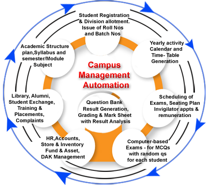 ERP based college automation