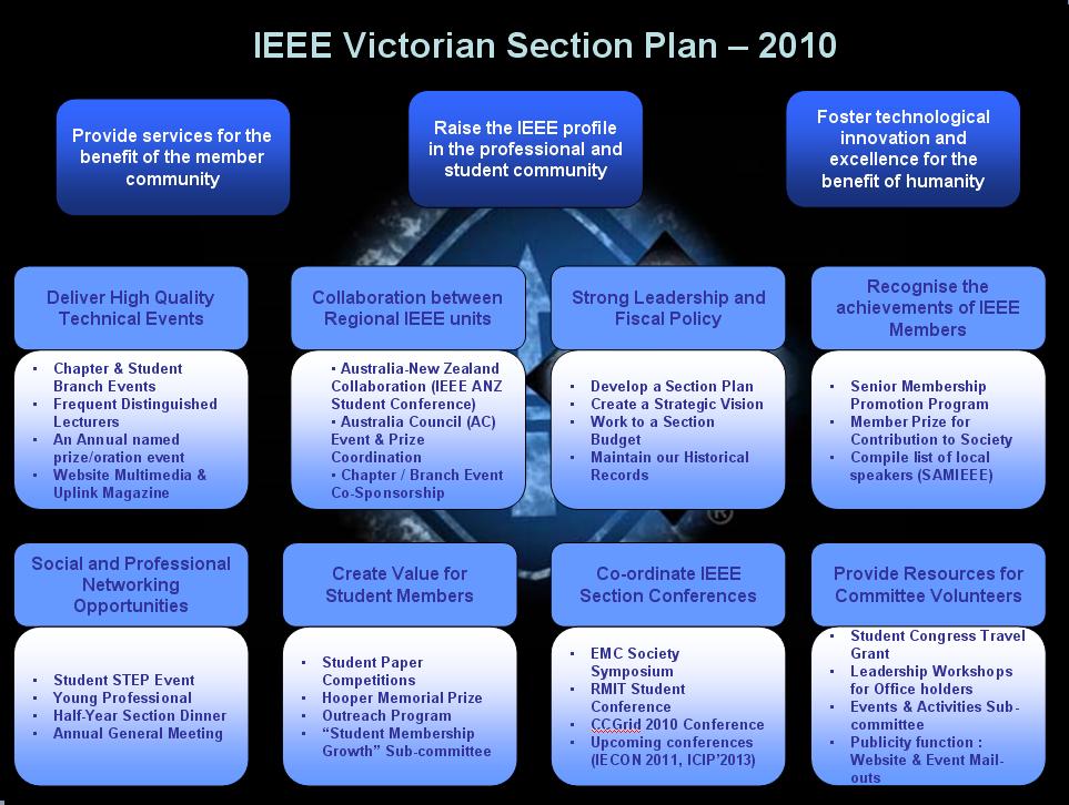 ieee standard format for paper presentation