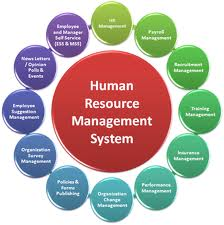 Human Resource Management Exam sample paper