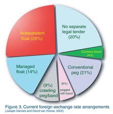 Monetary System Exam Sample Paper of Bangalore University