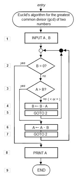 Get Help Algorithm by S.DAS GUPTA