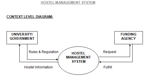 purpose of hostel management system