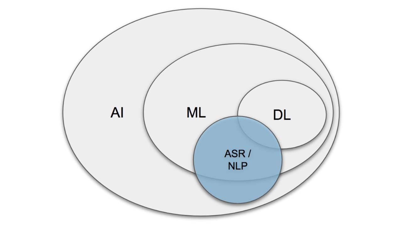 Difference between Machine Learning, Artificial Intelligence and NLP