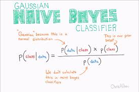 Data Science:Importance of Naive Bayes