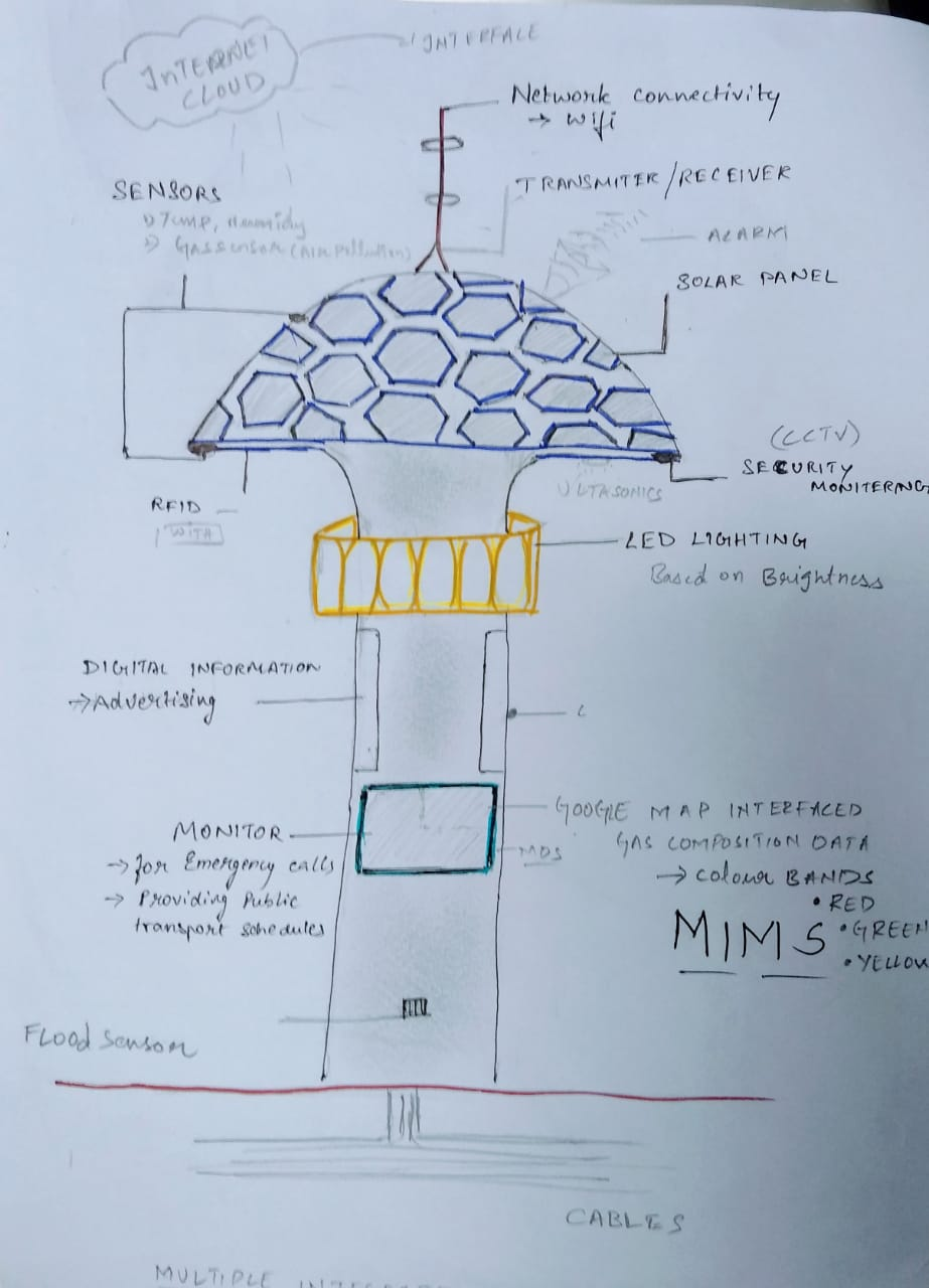 basic idea on Multiple Integrated Monitoring Systems