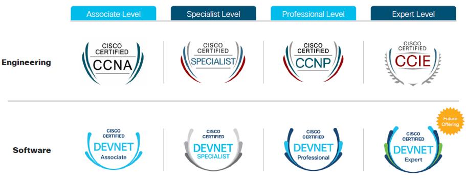 Cisco presenta el cambio en sus certificaciones