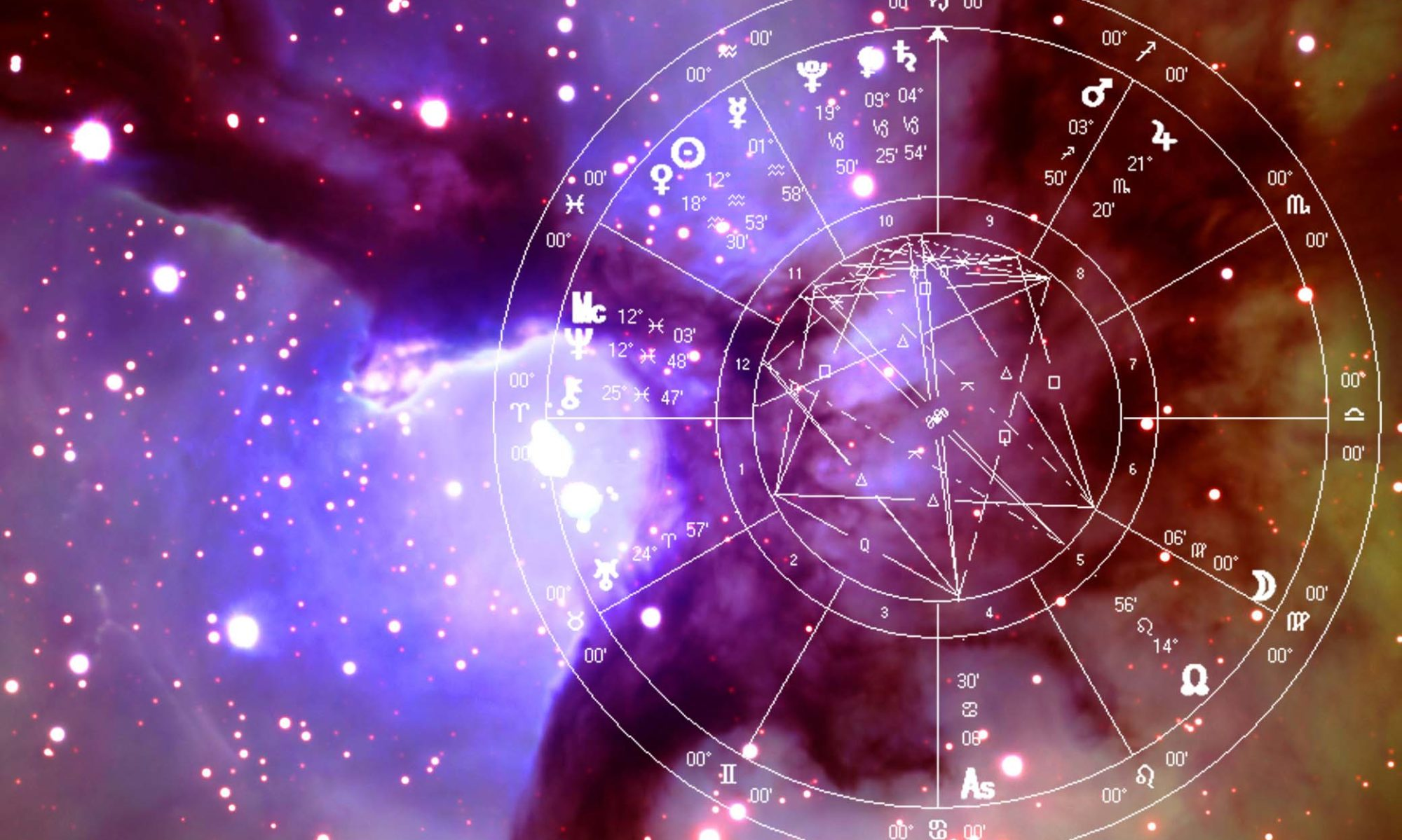 Astrologers | Future Point News and Blog
