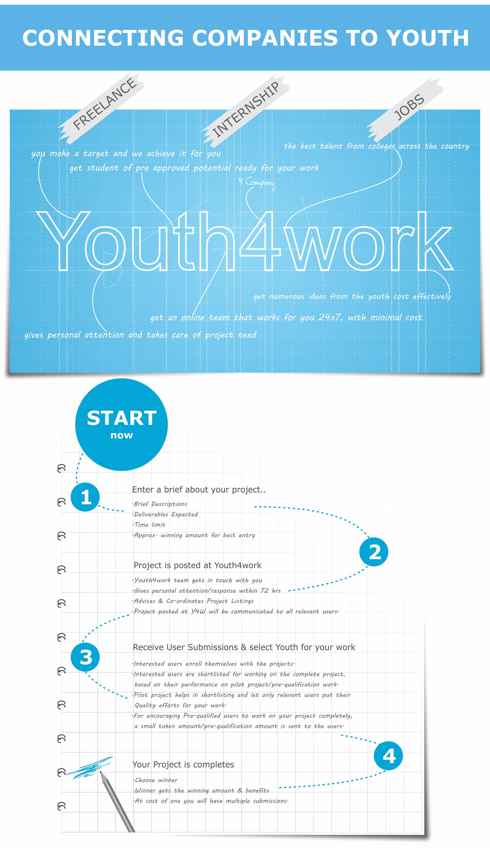 Right Recruitment Process