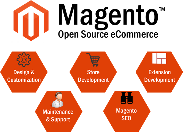 Magento eCommerce Development Services in Ahmedabad, India