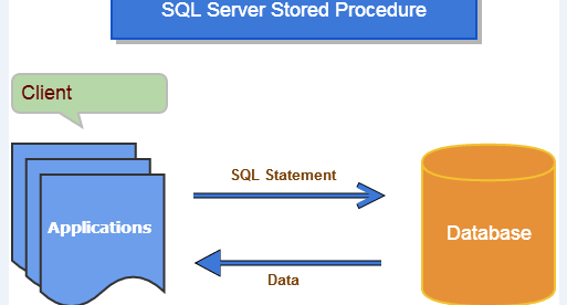 Writing a Stored Procedures in SQL Server