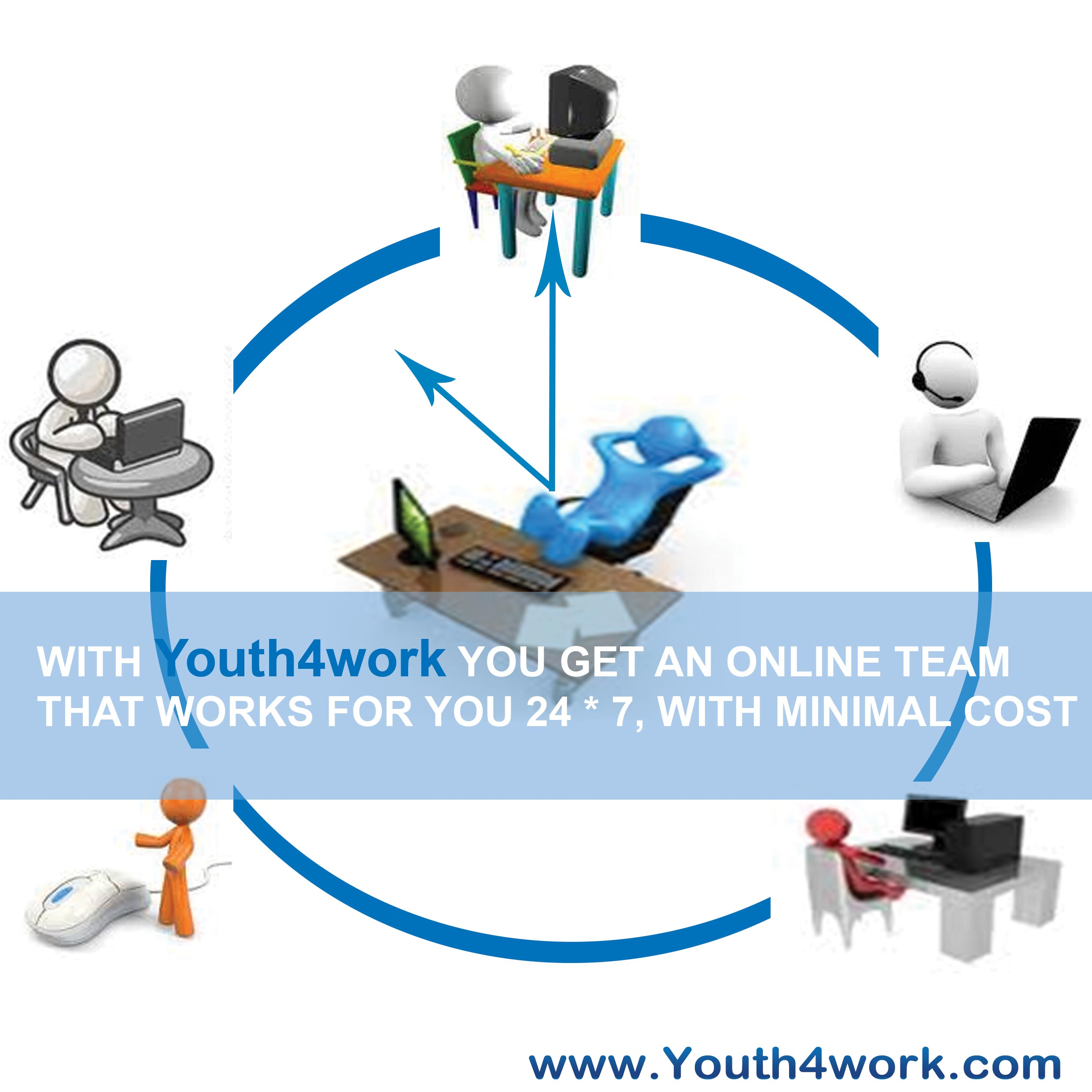 With Youth4work you get an oline team that works for you 24* 7, with minimal cost