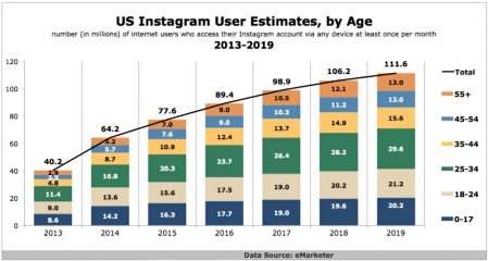 Instagram - A Revolutionary Social Platform Expects 111.6 Million Users By 2019