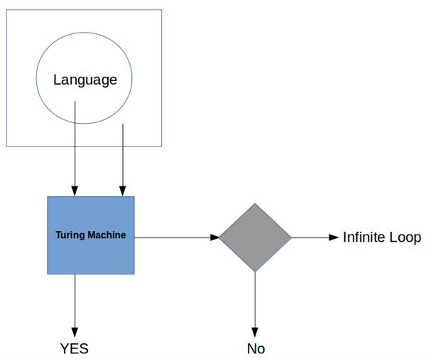 Recursive Enumerable Language
