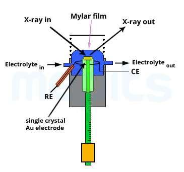 Gold electrode