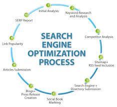 Google SEO Update and New Technic to work on SEO