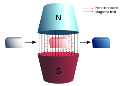 Magnetic refrigeration technique