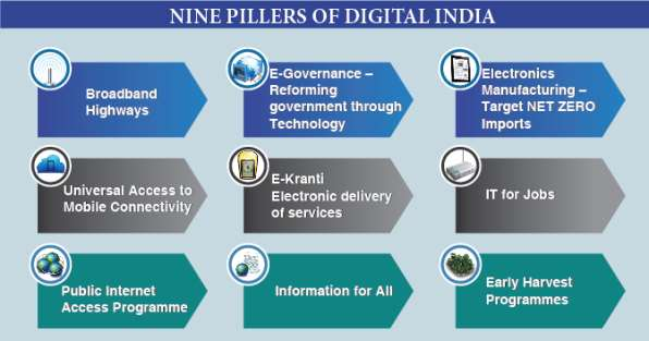 Digital India edited by another user