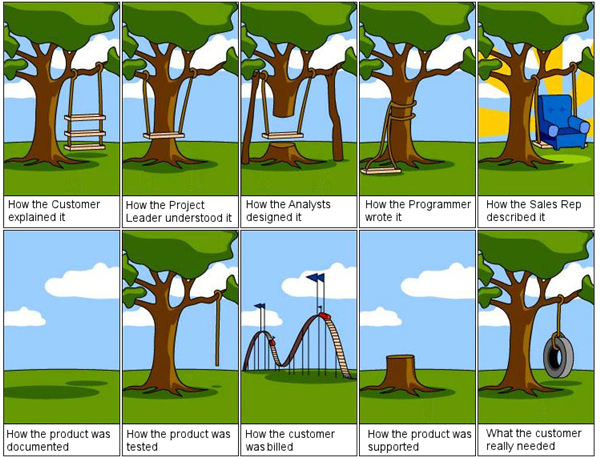 Software Development Life Cycle ;)