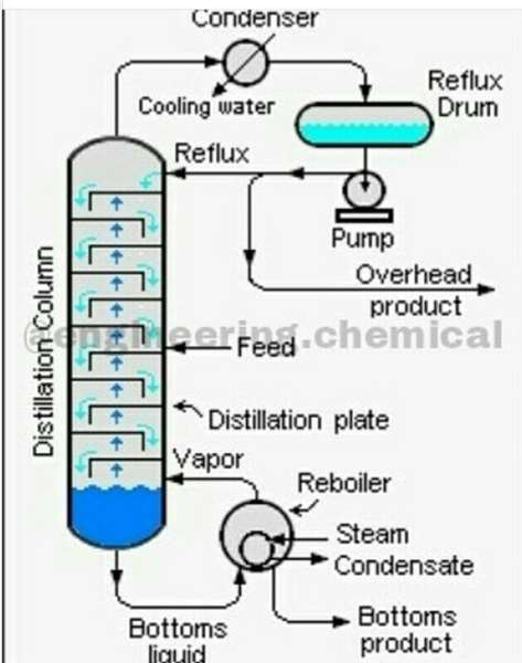 yTests for Chemical Engineering