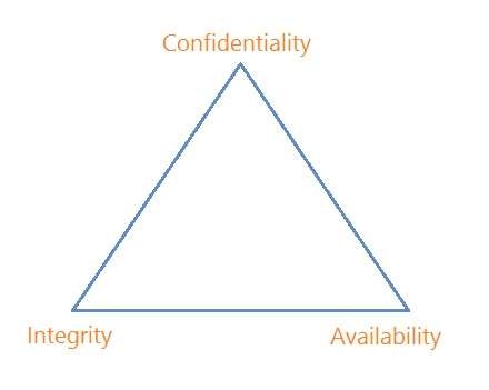Primary Goals of Network Security - Confidentiality, Integrity and Availability