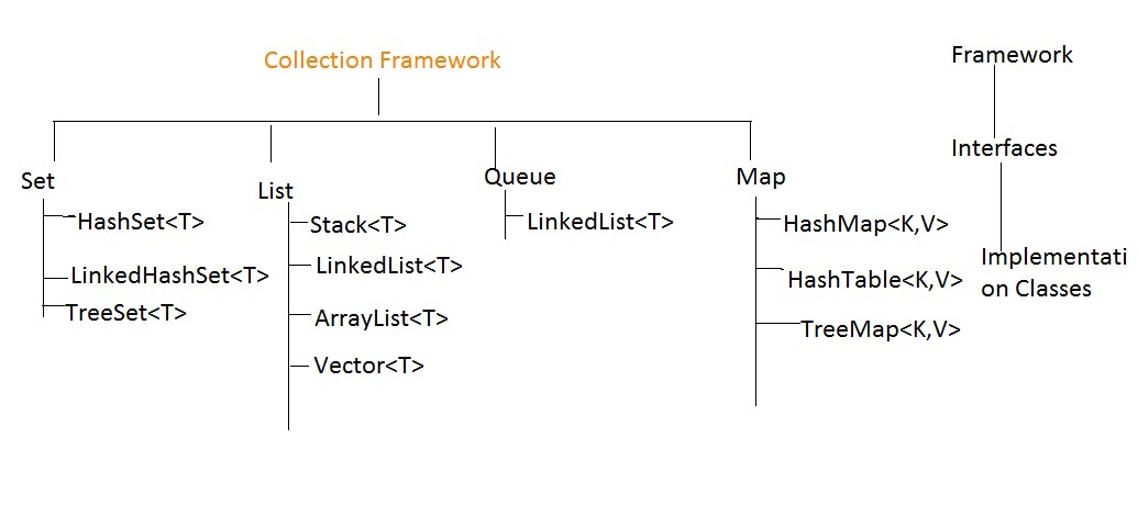Collection Framework Architecture
