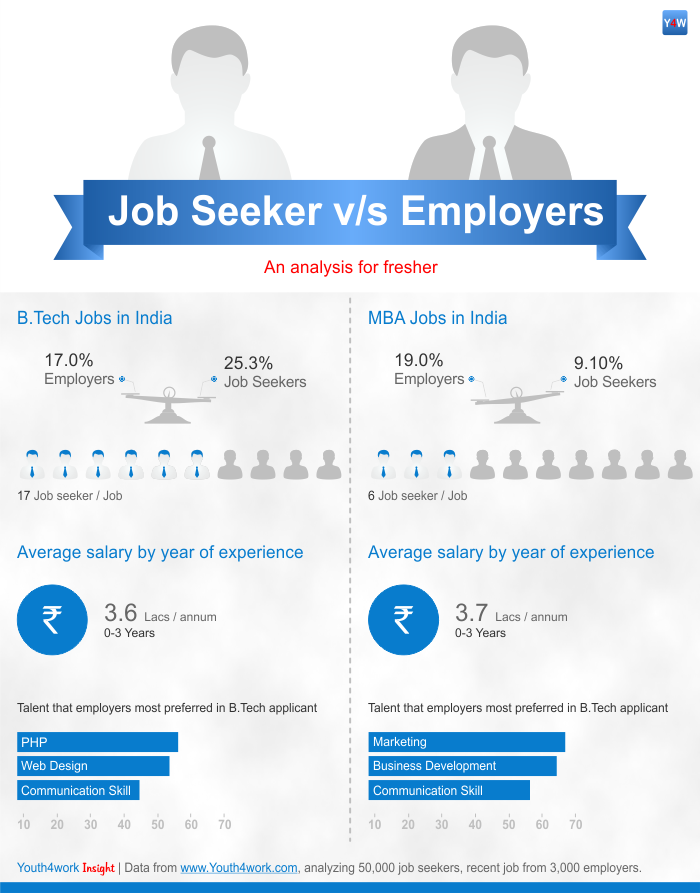 Engineering vs MBA jobs - Analysis at Youth4work