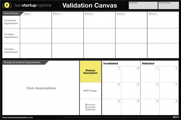 Confrontation with Validation board