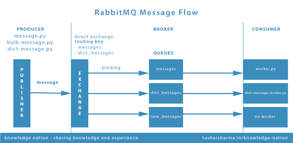 Up and Running with RabbitMQ – A Message Broker