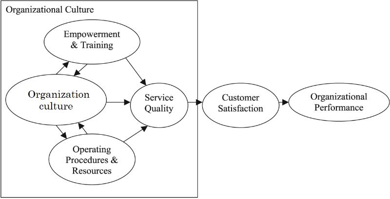 TQM: Role of Organizational Culture