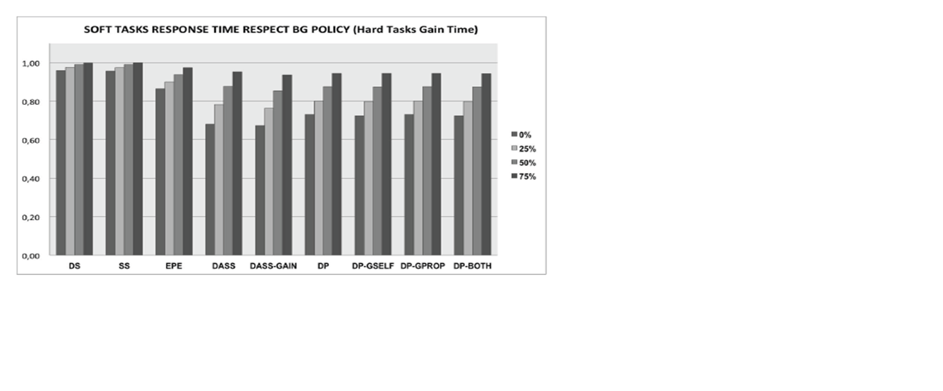 Shows Soft task response time ratios as a function of gain time in Experiment.