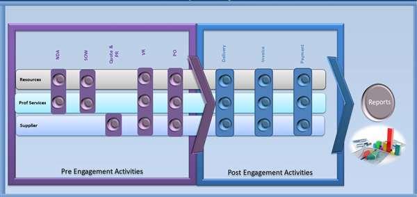 Dashboard design and development