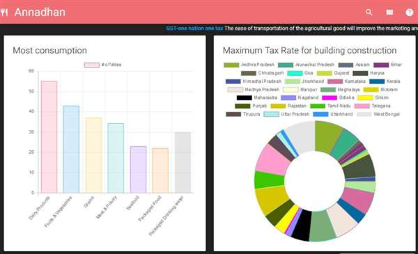 A dashboard for the ministry of food processing